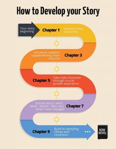 Writing infographic - how to develop a story