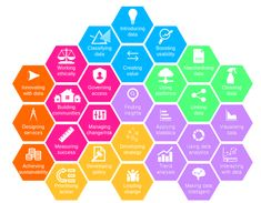 data science Strategy frameworks - Google Search Theory Of Change, Open Data, Community Building, Educational Programs, Data Science, Cool Things To Make, Literacy, How To Apply, Coding