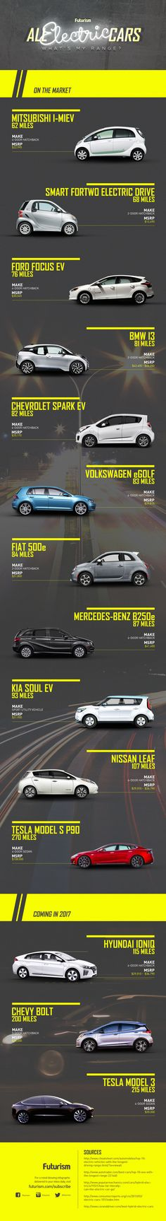 Ready to go electric? Here are the cars that will give you the least—and most—range anxiety.   http://futurism.com/images/all-electric-cars-whats-my-range-infographic/?utm_campaign=coschedule&utm_source=pinterest&utm_medium=Futurism&utm_content=All%20Electric%20Cars%3A%20What%27s%20My%20Range%3F%20%5BINFOGRAPHIC%5D
