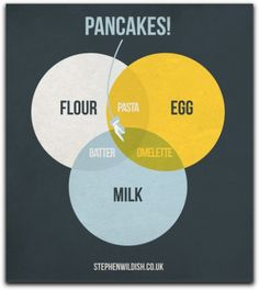 Nice, simple almost true graphic about pancakes