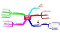 Un mapa mental para grabar un vídeo en Internet