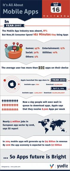 Its All About Mobile Apps Infographic