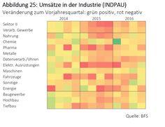 Der Binnensektor wächst unaufhaltsam, die Exportindustrie schafft hingegen keine Stellen mehr.
