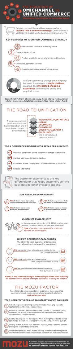 The Evolution of Omnichannel to Unified Commerce Infographic https://www.mozu.com/resources/evolution-of-omnichannel-to-unified-commerce