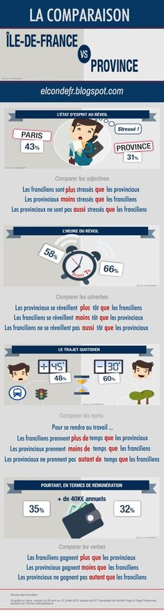 El Conde. fr: La comparaison : Île-de-France vs Province French Teacher, French Class, French Lessons, Teaching French, French Conversation, French For Beginners, French Grammar, French History, Class Activities