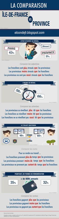 El Conde. fr: La comparaison : Île-de-France vs Province