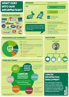 Great infographic by Macmillan cancer