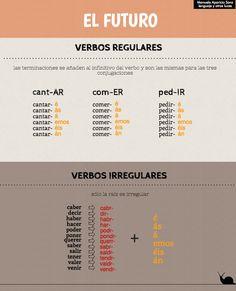El futuro en español. Verbos regulares e irregulares. https://lenguajeyotrasluces.wordpress.com/