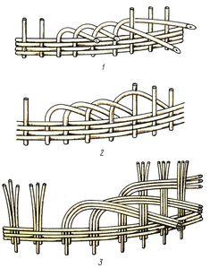 Рис. 29. Схема плетения загибок: 1 - в один прут концом наружу; 2 - в один прут концом внутрь; 3 - в три прута перед двумя, за один перед одним, за один Paper Weaving, Weaving Art, Hobbies And Crafts, Crafts To Make, Basket Weaving Patterns, Willow Weaving, Rope Basket, Newspaper Crafts, Weaving Techniques
