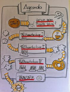 x Gallery – Flipchart Coach Visual Thinking, Design Thinking, Visual Note Taking, Plakat Design, Visualisation, Notes Design, Sketch Notes, Stick Figures, Grafik Design