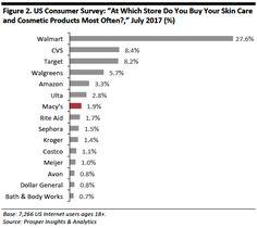 7 Best Retailer - Macys images | Department store, Consumer
