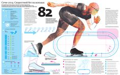 Figure Ice Skates, Ice Skating, Infographic, Sports, Poster, Summer Time, Hs Sports, Infographics, Skating