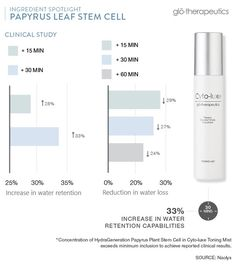 glo Beauty Blog | Makeup How-to's & Skincare Tips: Benefits of Papyrus Leaf Stem Cell
