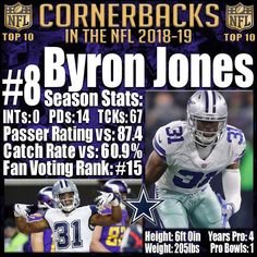 Byron Jones has been a decent Safety for the Cowboys, but his move to cornerback brought out his true calling. Jones had a breakout season for this Cowboys secondary. His 97.5% snap share was the highest for any cornerback in the NFL and he was in the top 25 for both catch rate and passer rating allowed. Don't be fooled by his 0 interceptions. Byron Jones was as stingy as they came last season. This is after all the player who broke the NFL Combine broad jump record. He is a physical…
