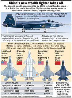 Dos modernos cazas chinos que 'quitan el sueño' al Pentágono