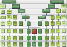 Cousins Chart