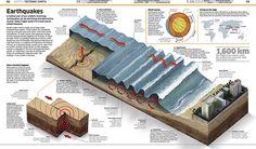 Tsunami - Dorling Kindersley - infográfico (2013)