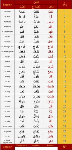 Arabic Verbs, Arabic Sentences, Arabic Phrases, Quran Arabic, English Language Learning, Teaching English, Learn English, Learn Arabic Online, Learn Arabic Alphabet