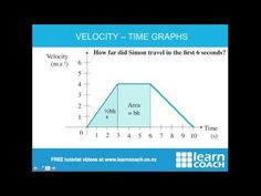 NCEA Science Level 1 Physics: Velocity Time Graphs - YouTube