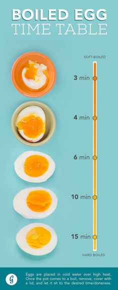 1. How to hard boil an egg.