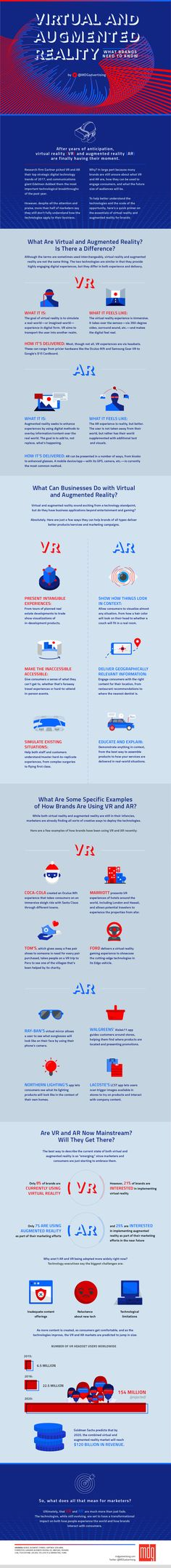 Virtual and Augmented Reality: What Brands Need to Know [Infographic] | Social Media Today