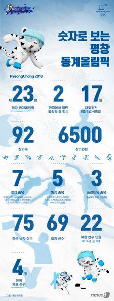 [그래픽뉴스] 숫자로 보는 평창동계올림픽