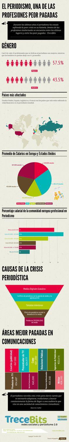 Los periodistas españoles son los peor pagados en comparación con sus colegas internacionales. #infografía #periodismo