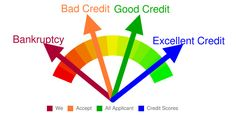 Credit and credit scores explained. Part What's a good credit score? What affects your credit score? How To Fix Credit, Improve Your Credit Score, Credit Check, Free Credit, Best Payday Loans, Loan Lenders, Installment Loans, Credit Rating, The Borrowers