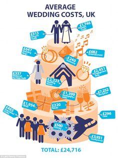 Breakdown: How wedding costs add up Source: Brides Magazine...
