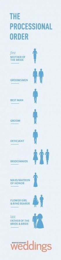 Good to know! But I would want my groomsmen and bridesmaids to walk together