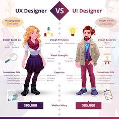 "Thought process, salary, Deign for UI Vs UX Designer. ""UI Designer Vs UX Designer"" is published by George alexandar A. Web Design, App Ui Design, Design Thinking, Design Management, Ux Design Principles, Web Mobile, Graphic Design Lessons, Human Centered Design, App Design Inspiration"