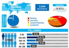 INFOGRAPHIC Twitter in Financial Services: 10M Twitter Followers, 2K Accounts Globally