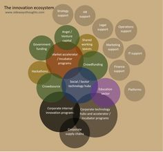 A map of the open innovation ecosystem   Sideways Thoughts