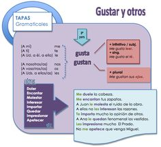 Verbo gustar - tapas gramaticales ✿ ✿ Share it with people who are serious about learning Spanish! Subjunctive Spanish, Spanish Grammar, Spanish Vocabulary, Spanish 1, Spanish Language Learning, Spanish Teacher, Spanish Classroom, Teaching Spanish, Spanish Lesson Plans