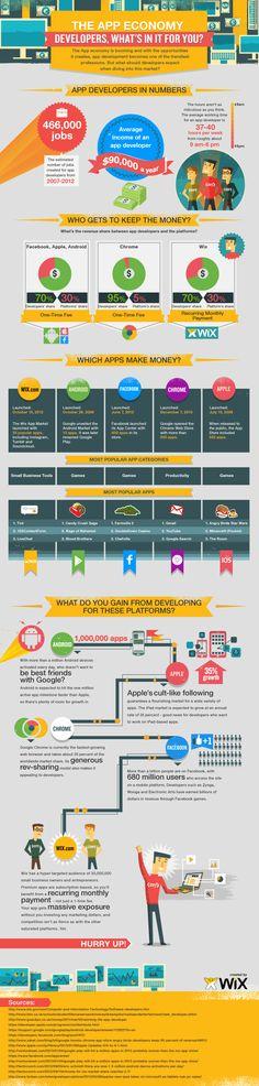 The App Economy Infographic