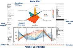 Parallel Coordinates and Radar Chart Radar Chart, Cartography, Python, Line Chart, Map, Design, Diagram, Location Map