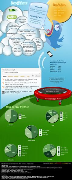 Here's an infographic showing the history of twitter, from the time it was first launched to the user growth per year.