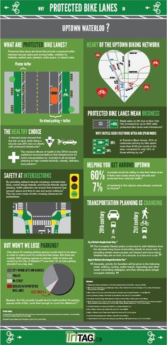 Protected bike lane infographic for Waterloo, Canada.