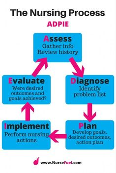 The Nursing Process - ADPIE - NurseFuel #nursing #school