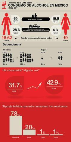Consumo de alcohol en México #infografia