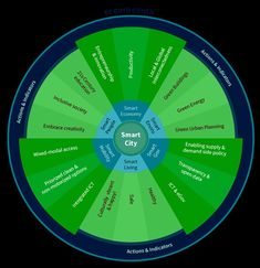 Boyd Cohen: The Smart City Wheel - Smart City Event