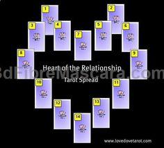 Heart of the Relationship #Tarot Spread #expartner #love #relationship #lovesick #advice #romance #partner #breakup #rekindle #spark