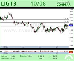 LIGHT S/A - LIGT3 - 10/08/2012 #LIGT3 #analises #bovespa