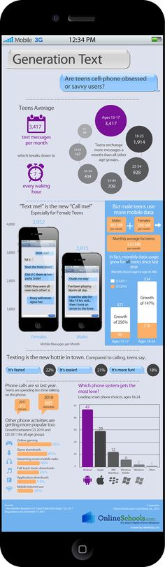 Generation Text: Teenagers & cell phones