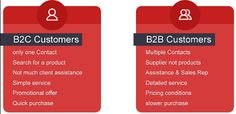 How is Magento great for B2B eCommerce solutions? - B2B customers | Knowband