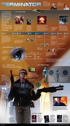 Terminator timeline #infografía
