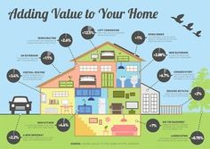 How much value will that home improvement add to your home?  Boca Expert Realty LLC - Google+