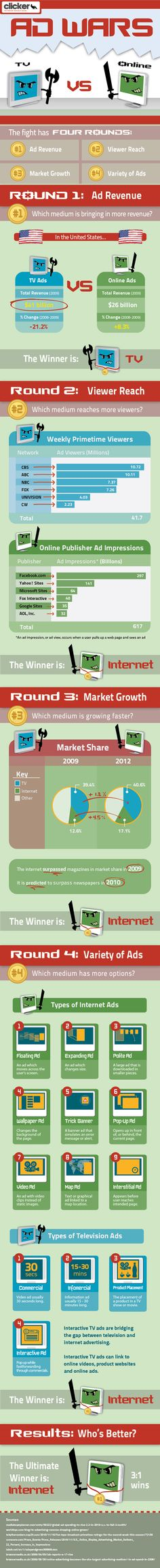 Reklam Savaşları  http://sosyalmedya.co/reklam-savaslari-infographic/