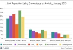 % of Population Using Games Apps on iOS, January 2013