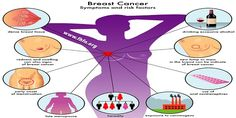 FIVE Important Risk Factors Of Breast Cancer | Family Health Freedom Network